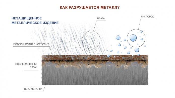 Схема разрушения металла